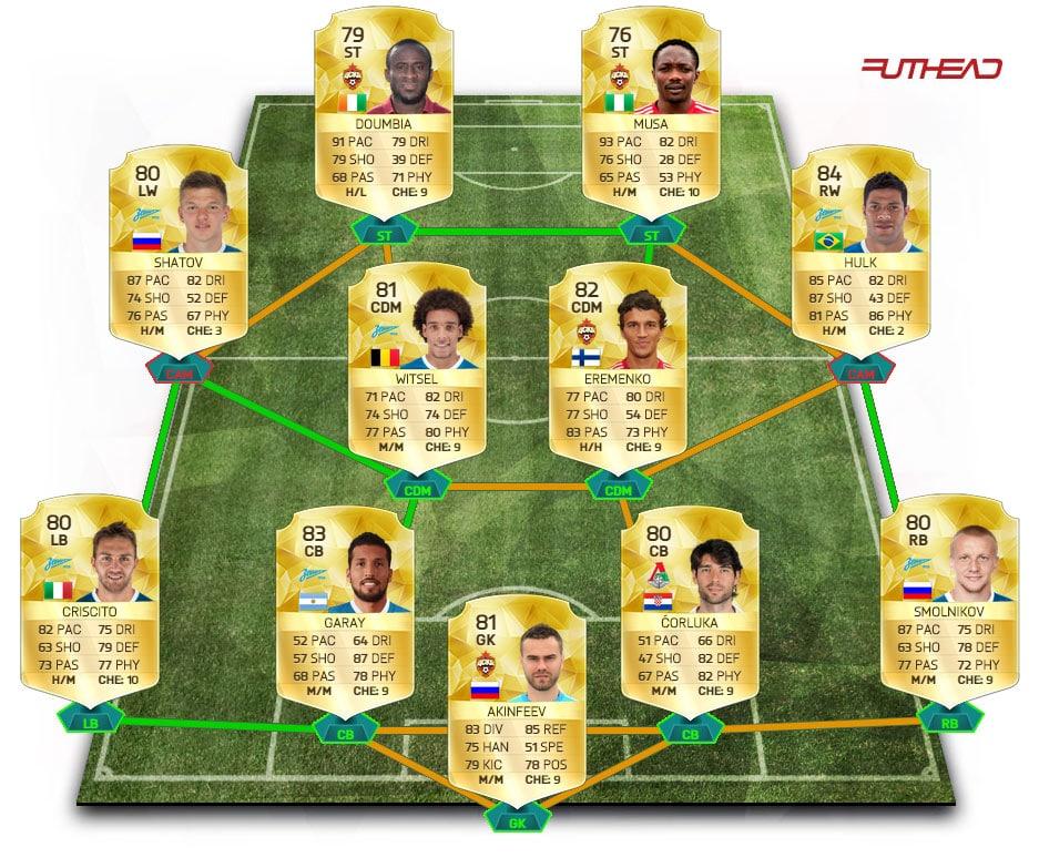 meilleure-squad-ligue-russe-fut-16