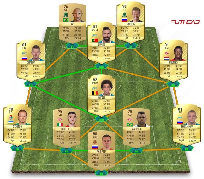 meilleure équipe de russie fifa 17